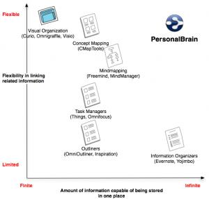 PersonalBrain Capabilities